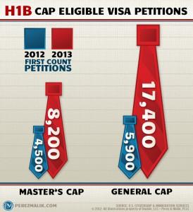 H1B Visa Statistics